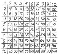 Multiplication table hand-drawnon on a white background.